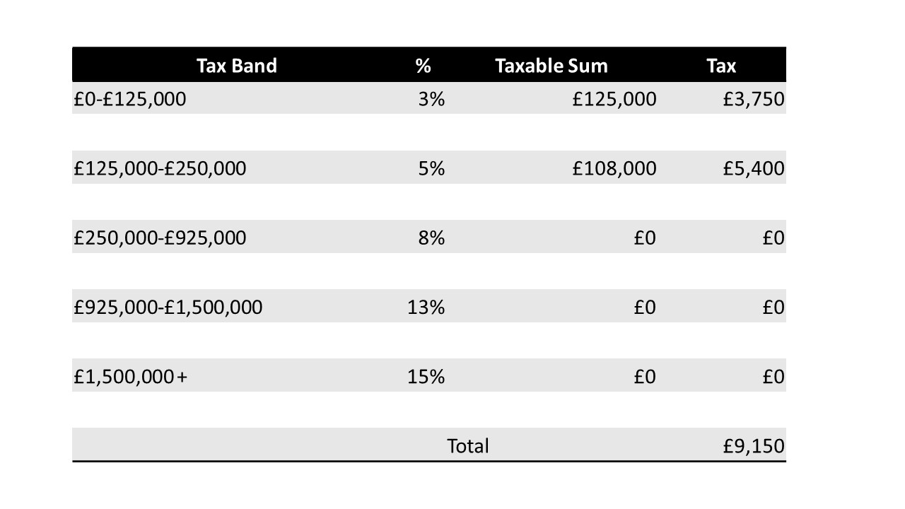 A calculation of stamp duty payment for overseas investors on an average UK property priced at £233,000 - based on exisiting SDLT surcharge pre-April 2020.