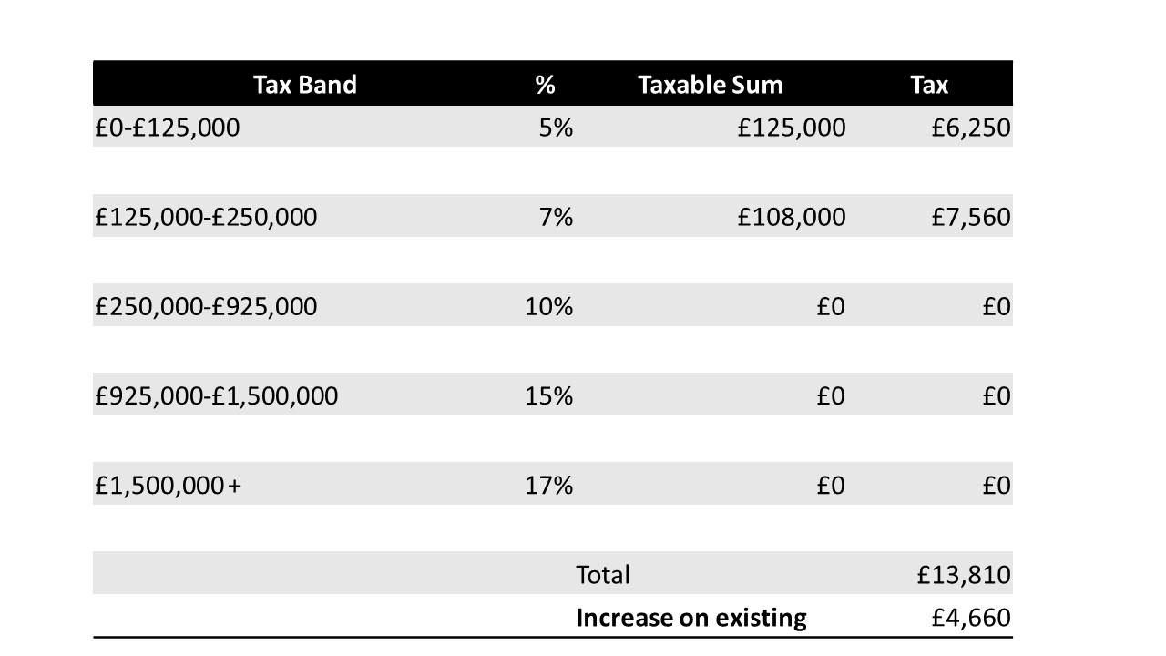 A calculation of stamp duty payment for overseas investors on an average UK property priced at £233,000 - based on the new SDLT surcharge which will come into effect from April 2020.
