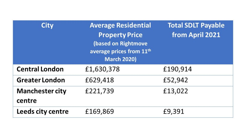 Table showing the different amounts of SDLT surcharge rates from April 2020 based on different UK cities - London, Leeds and Manchester.