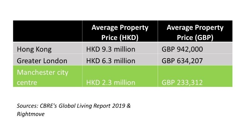 A table showing the average prices of property in Hong Kong, Greater London and Manchester city centre, with prices in both HKD and GBP