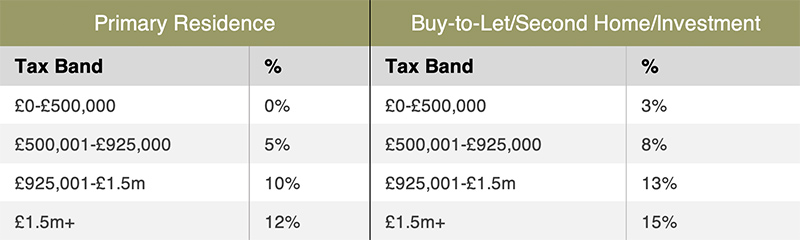 A table listing the rates of stamp duty tax for home buyers and investors in England and Northern Ireland during the stamp duty holiday until 31st March 2021
