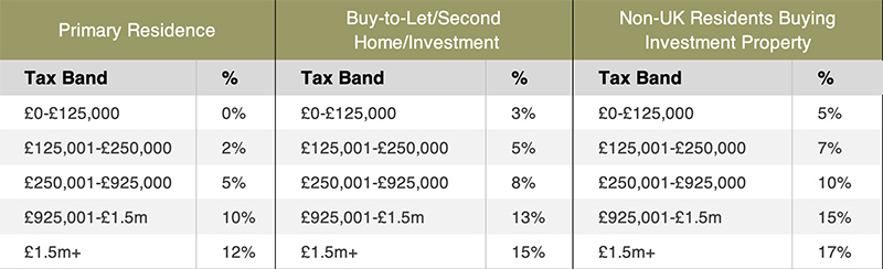Table listing the rates of stamp duty in England and Northern Ireland from April 1st 2021 for homebuyers and property investors